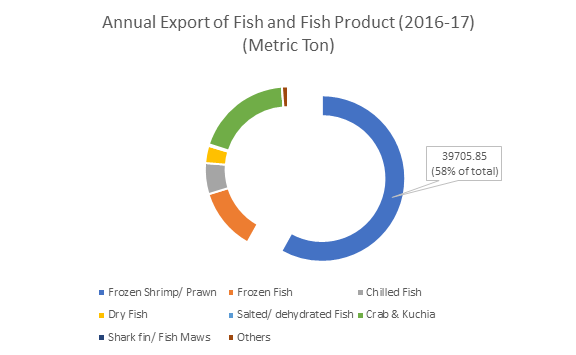 Export of Fish and Fish Product 2016-17