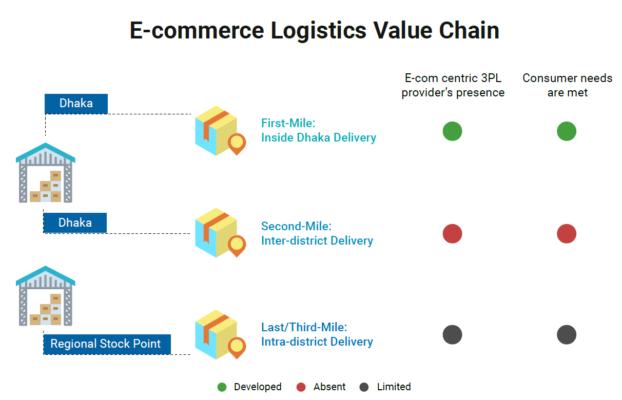 E-commerce Logistics Value Chain in Bangladesh Market