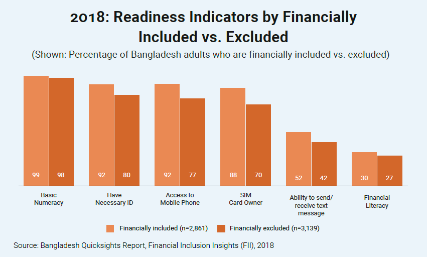 2018 - Readiness Indicators by Financially