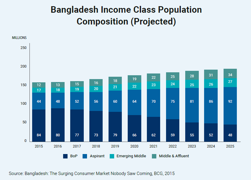 Bangladesh Income Class Population Composition (Projected)