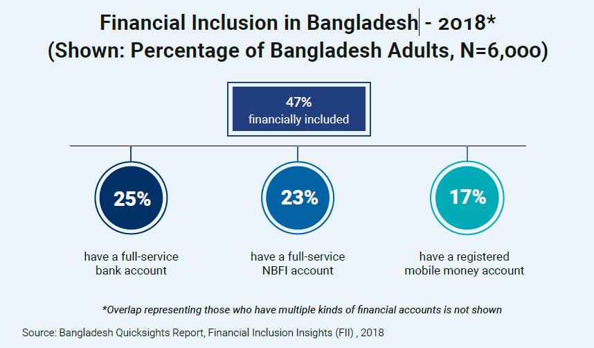 Financial Inclusion in Bangladesh - 2018