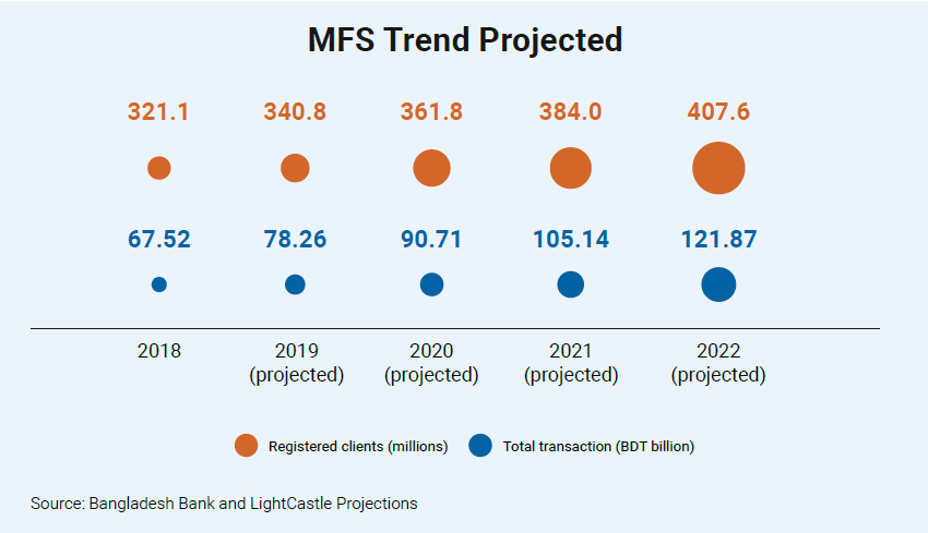 MFS Trend Projected