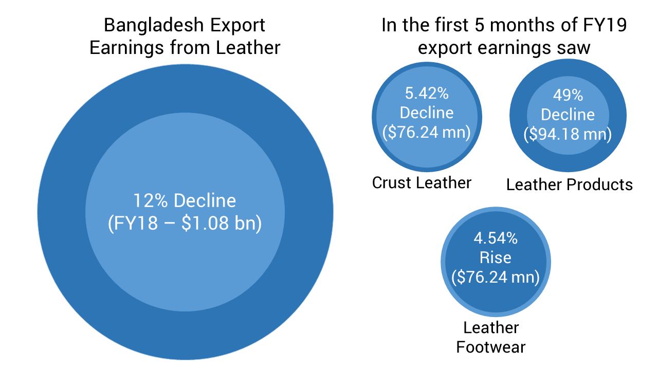 Bangladesh Export Earnings from Leather