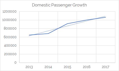 Domestic Passenger Growth