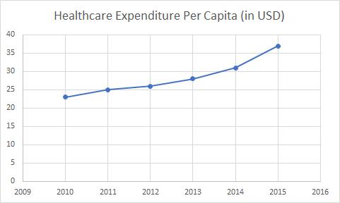 Healthcare Expenditure Per Capita