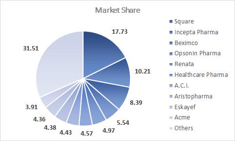 Pharmaceuticals Market Share Bangladesh