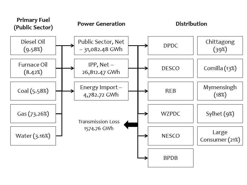 Energy Flow Chart FY 18 Bangladesh