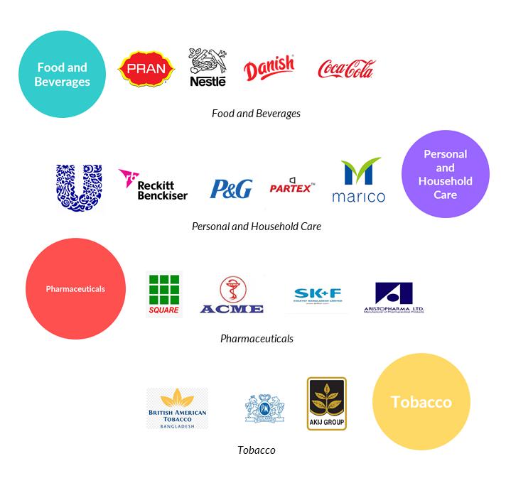 Bangladesh FMCG Companies