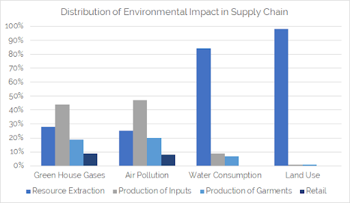 Distribution of Environmental Impact in Supply Chain