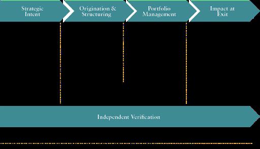 The Impact Principles
