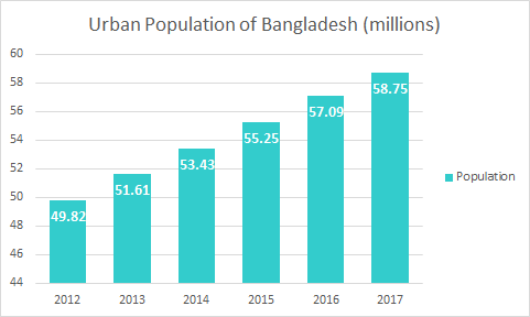 Urban Population of Bangladesh 2012-2017