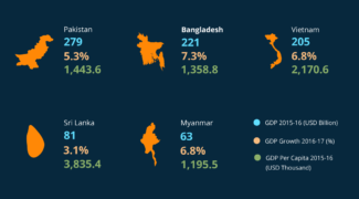 Bangladesh Going Strong Compared to Regional Peers