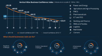 Infographics LCP Business Confidence Index