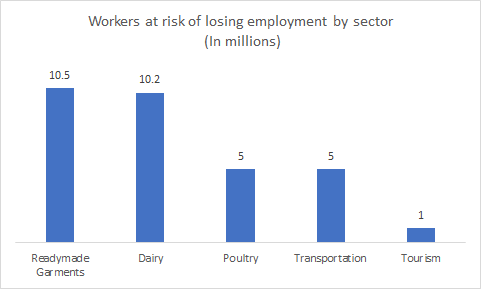 FIGURE: Number of workers at risk of losing employment by sector (In millions) / Source: The Business Standard