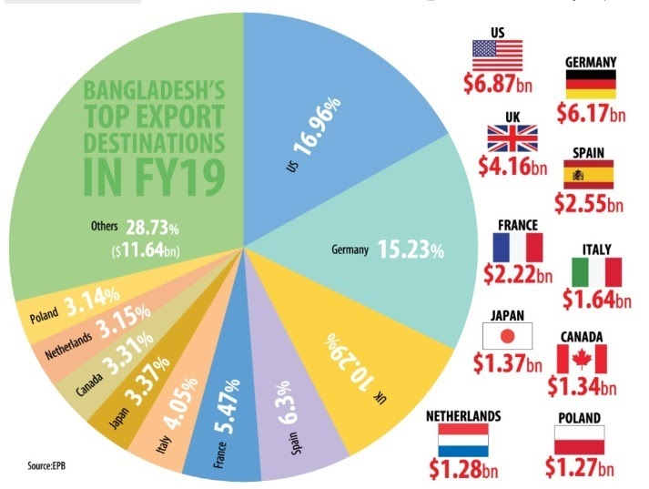Bangladesh RMG Competitiveness