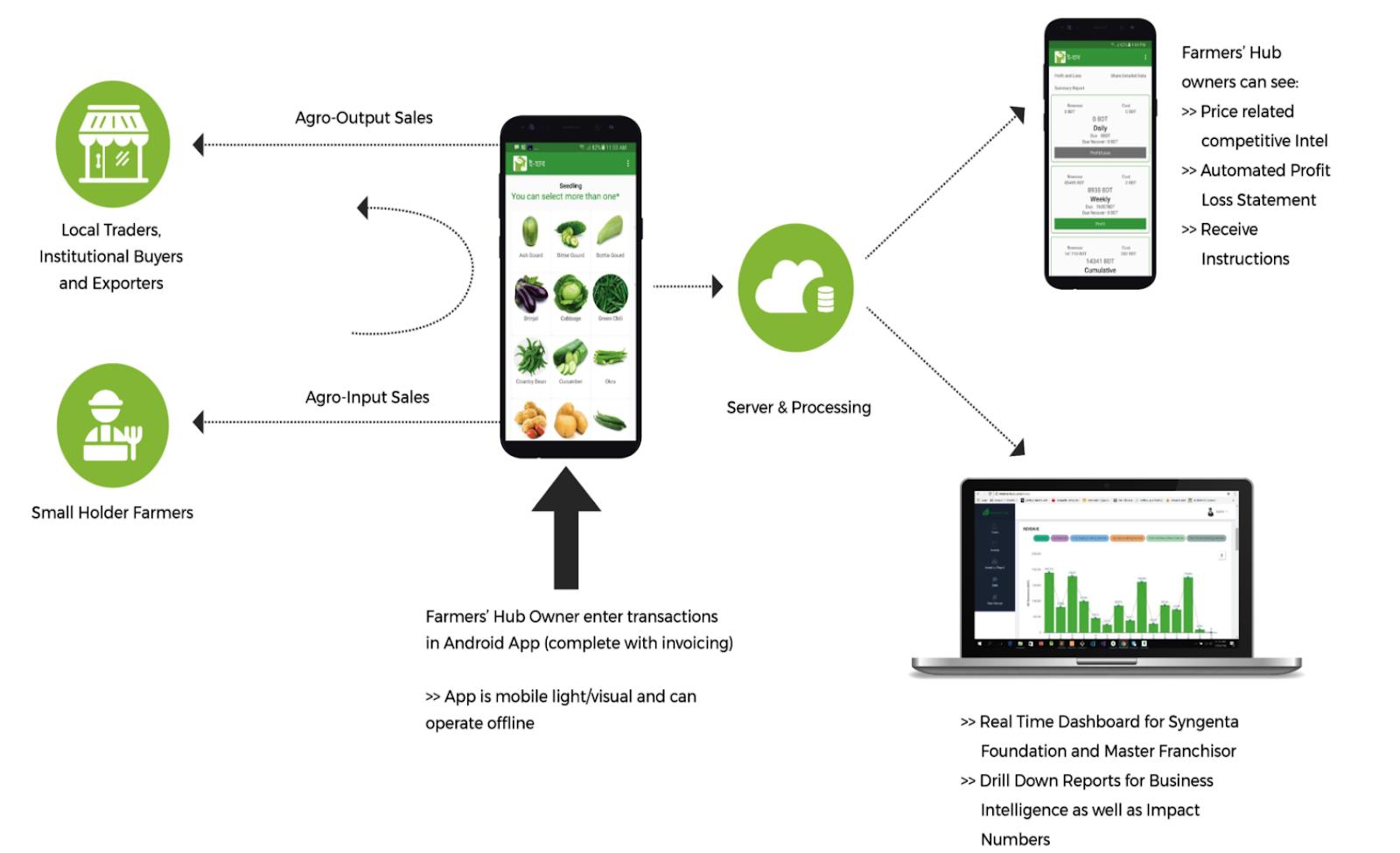Working Procedure of e-Farmers' Hub - Lightcastle Partners & SFSA