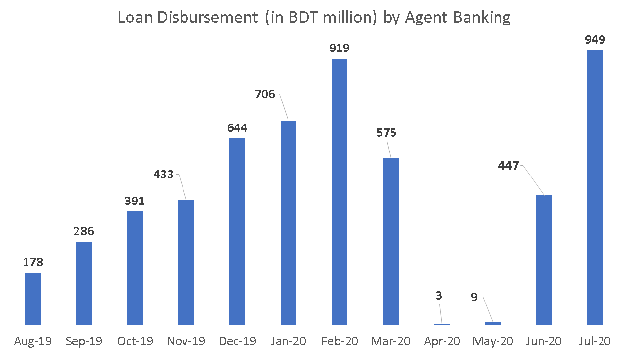 Agent Banking in Bangladesh