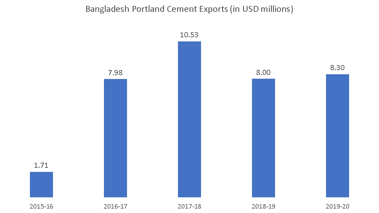 Bangladesh Cement Industry