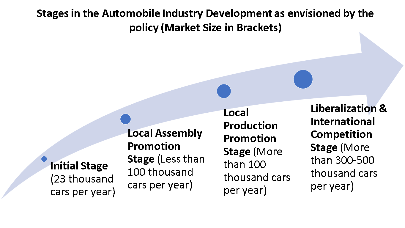 Draft Automobile Industry
