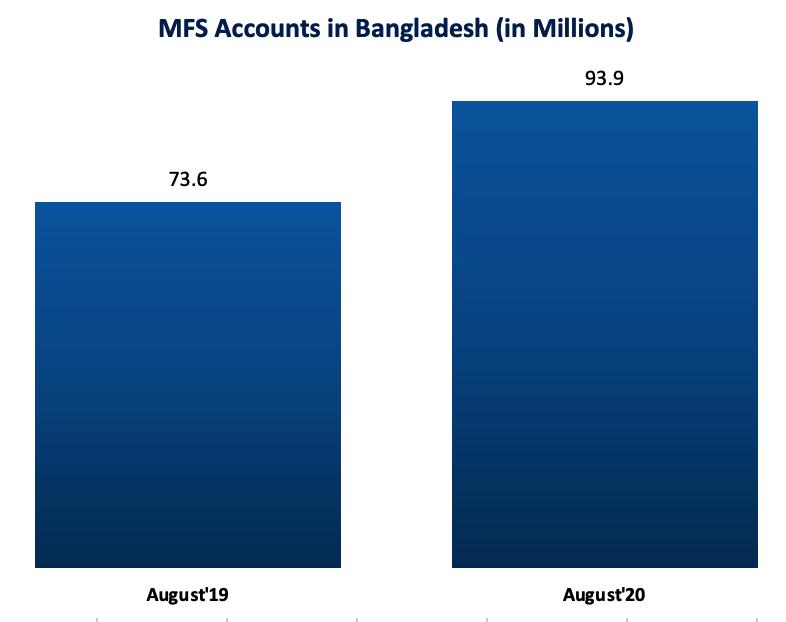 Digital Payment in Bangladesh