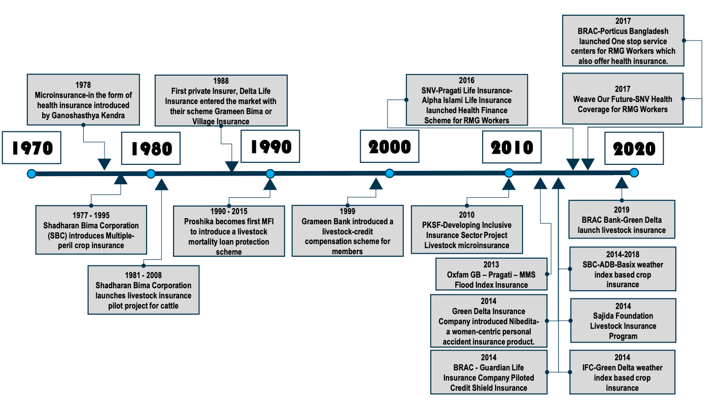 Timeline of major projects contributing to the Micro-insurance sector development in Bangladesh