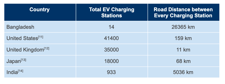 EV Charging Infrastructure Comparison