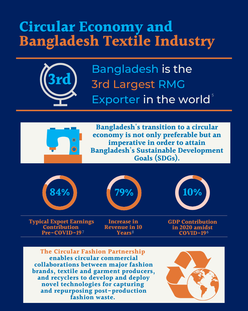 An Overview of The Circular Economy and Bangladesh Textile Industry