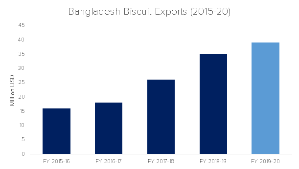 Bangladesh Biscuit Exports / Source: Bangladesh Auto Biscuit and Bread Manufacturers' Association