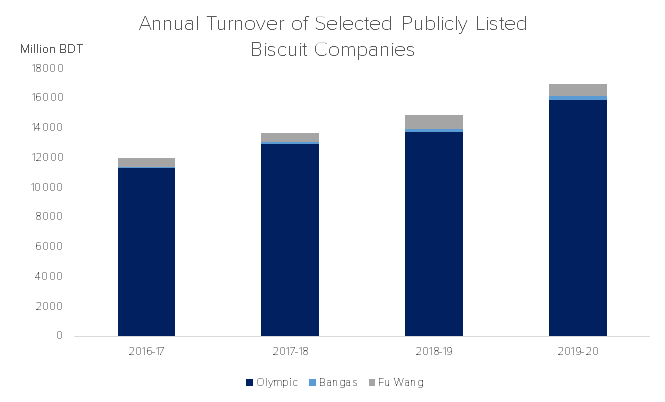 Annual Turnover of Selected Publicly Listed Biscuits Companies / Source: Annual Reports